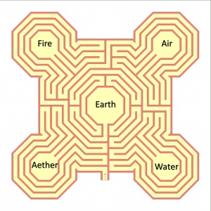 Labyrinth Of The Five Elements And Five Archangels Energetiniai